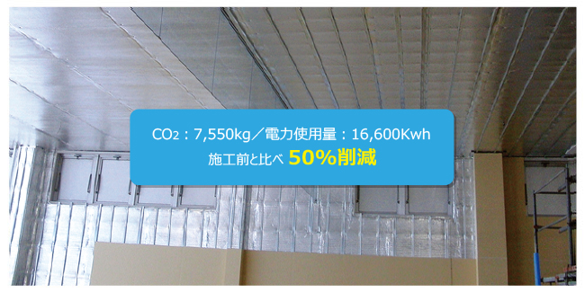 CO2?7,550kg/電力使用量?16,600Kwh 施工前と比べ 50%削減